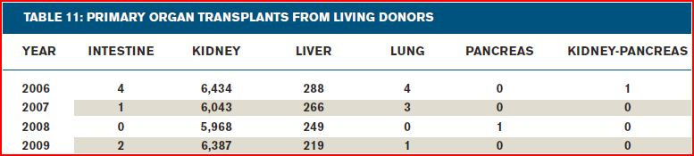 Organs harvested from living donors 2006-2009